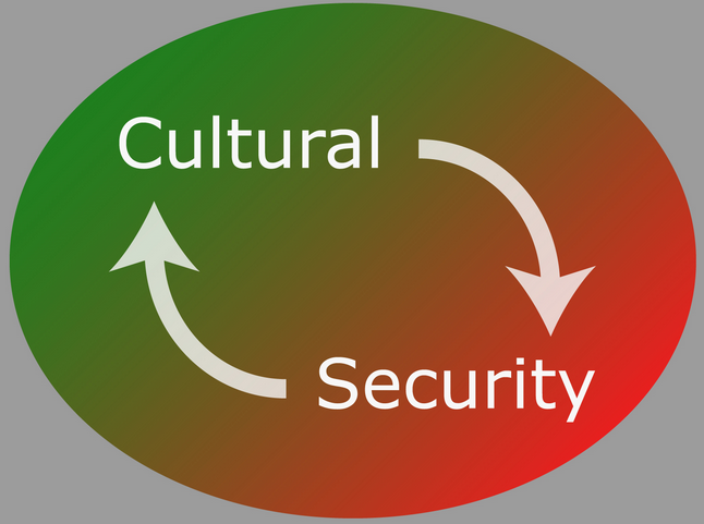 security-culture
